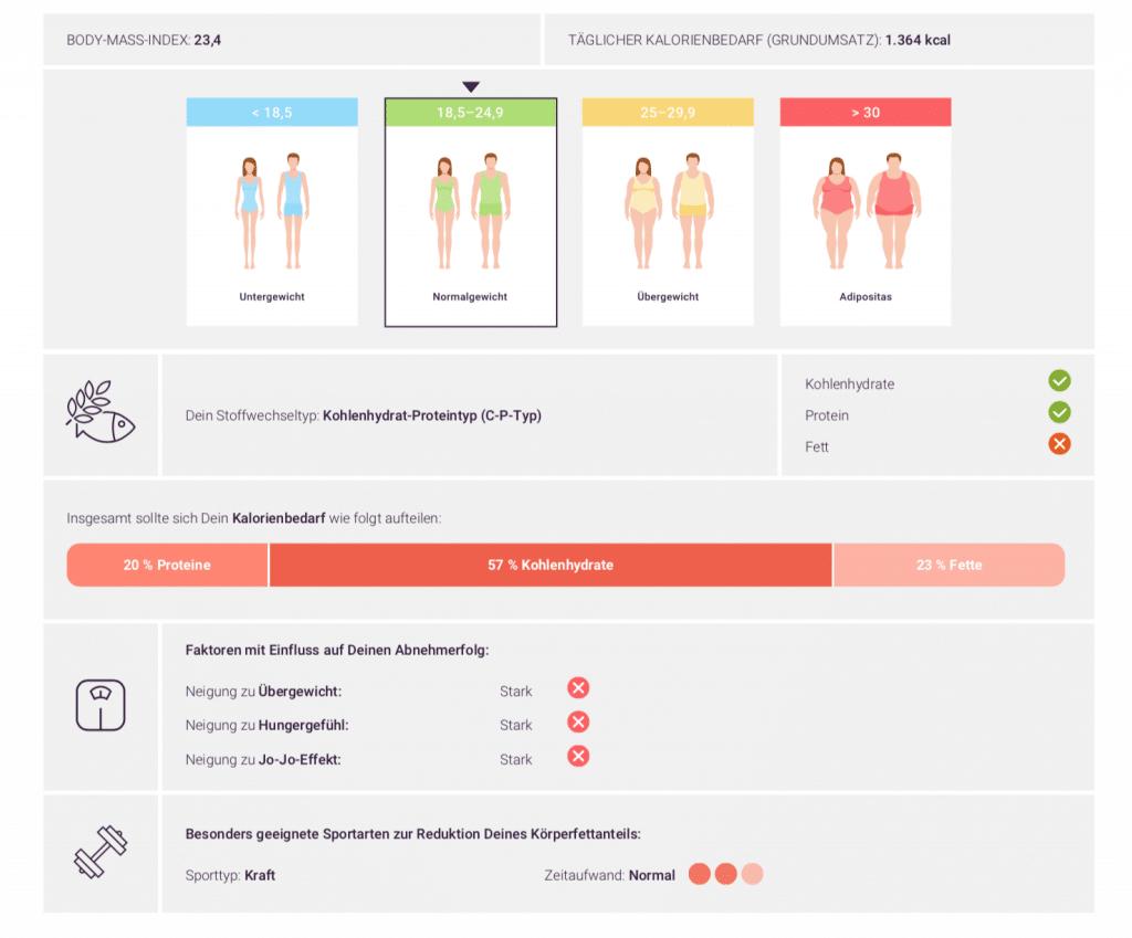 Lykon-myDNA-Stoffwechsel-Stoffwechseltyp-Kohlenhydrate-Eiweiss-Fett-Abnehmen-Stoffwechselanalyse-Fitness-Blogger-stuttgart-