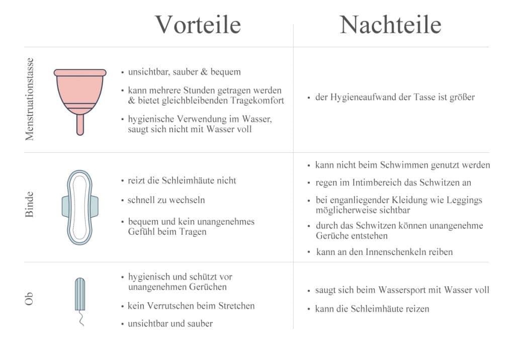 sport-periode-menstruation-wassereinlagerungen-hygiene-frauen-menstruationstasse-ob-bind